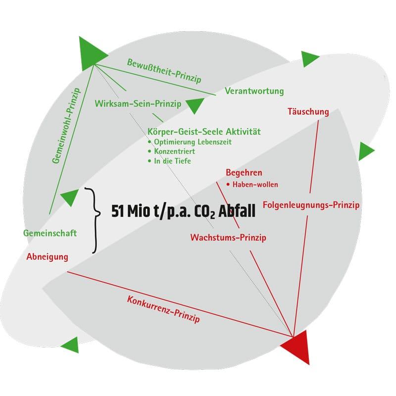 Diagramm Ergebnis Gegenkräfte-Entwicklung